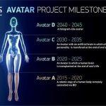 Iniciativa 2045. El Proyecto Ruso que busca la Inmortalidad a través de un Avatar